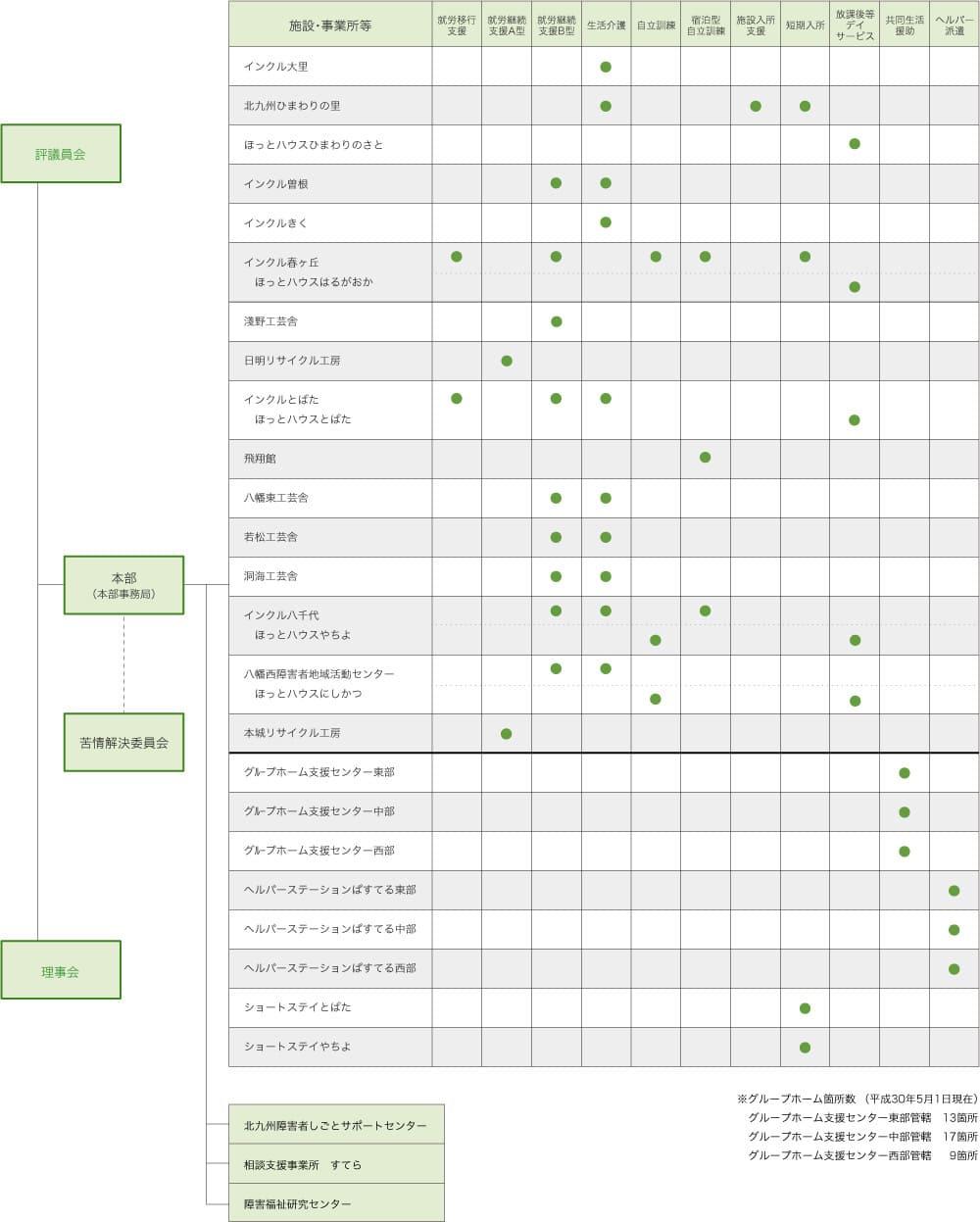 社会福祉法人 北九州市手をつなぐ育成会の組織図です。
