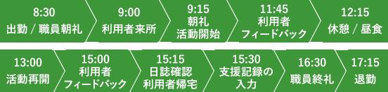 8:30に出勤、朝礼を行い、9:00から利用者様の対応、12:15分から昼食となり、午前中は終了します。13:00から活動再開、15:15分に利用者帰宅後、支援記録の入力、終礼を終えて、17:15分退勤となります。